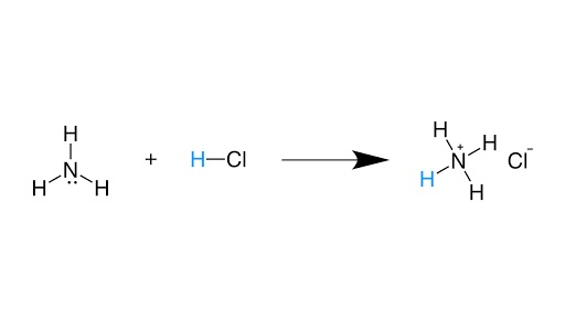 A Brief Introduction to The Concept of Acids and Bases
